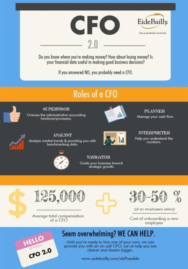 CFO 2.0 Infographic