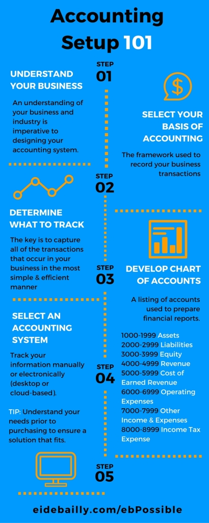 Accounting System Setup 101