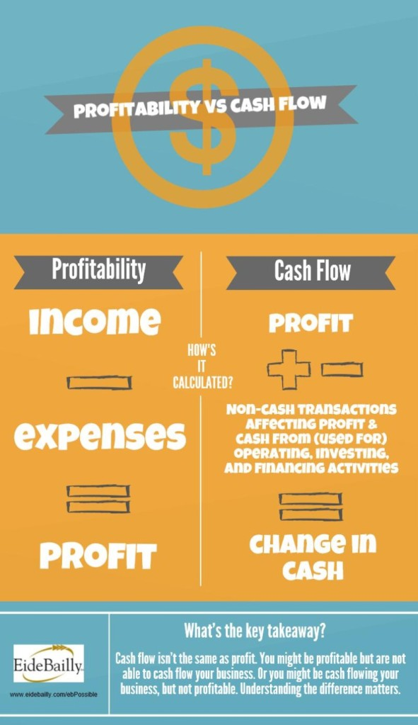 Profitability v cash