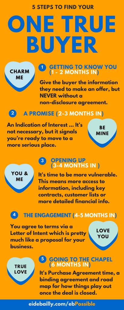 5 Steps to Find Your One True Buyer